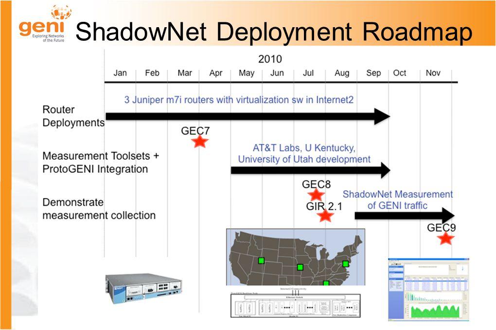 ShadowNet Deployment Roadmap