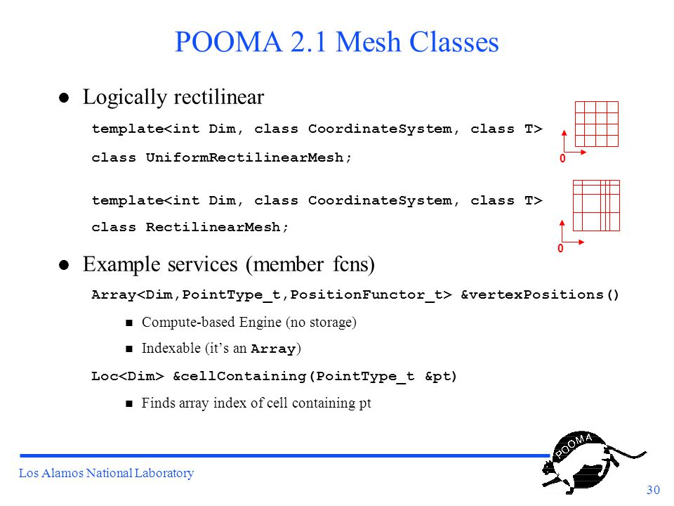 Los Alamos National Laboratory 30 POOMA 2.1 Mesh Classes l Logically rectilinear template class UniformRectilinearMesh; template class RectilinearMesh; l Example services (member fcns) Array &vertexPositions() Compute-based Engine (no storage) Indexable (it's an Array ) Loc &cellContaining(PointType_t &pt) Finds array index of cell containing pt 0 0