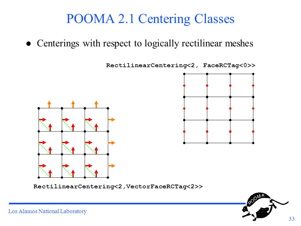 Los Alamos National Laboratory 33 POOMA 2.1 Centering Classes l Centerings with respect to logically rectilinear meshes RectilinearCentering >