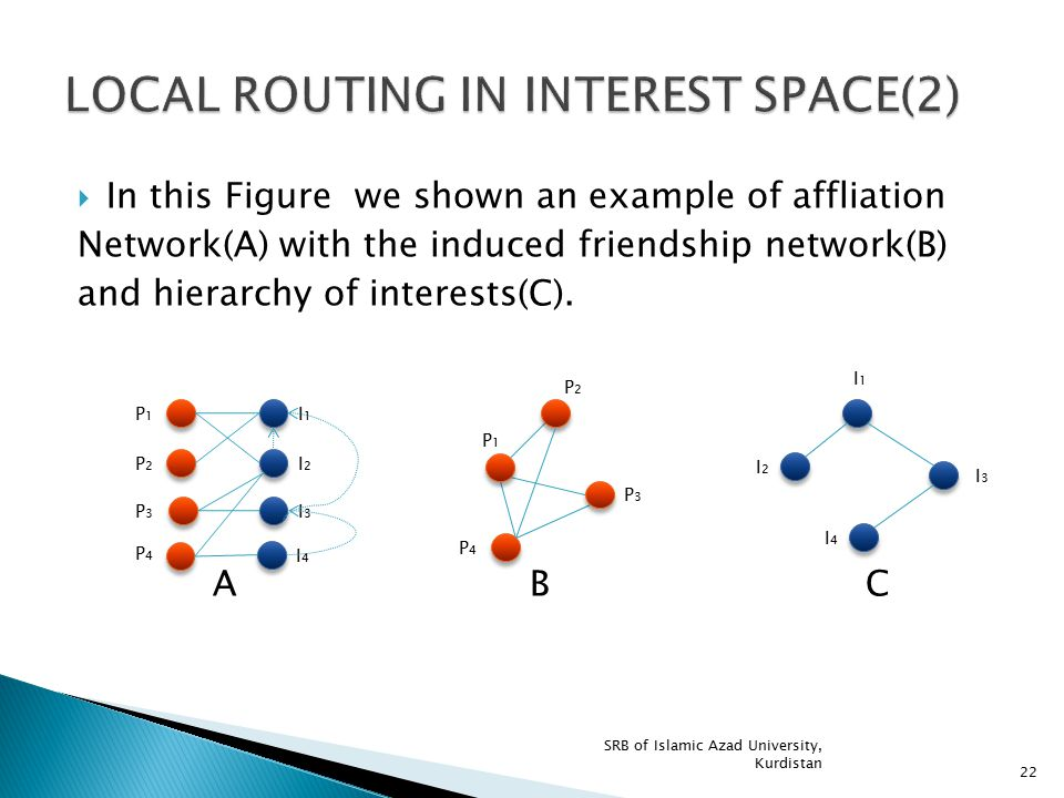  In this Figure we shown an example of affliation Network(A) with the induced friendship network(B) and hierarchy of interests(C). A B C SRB of Islam