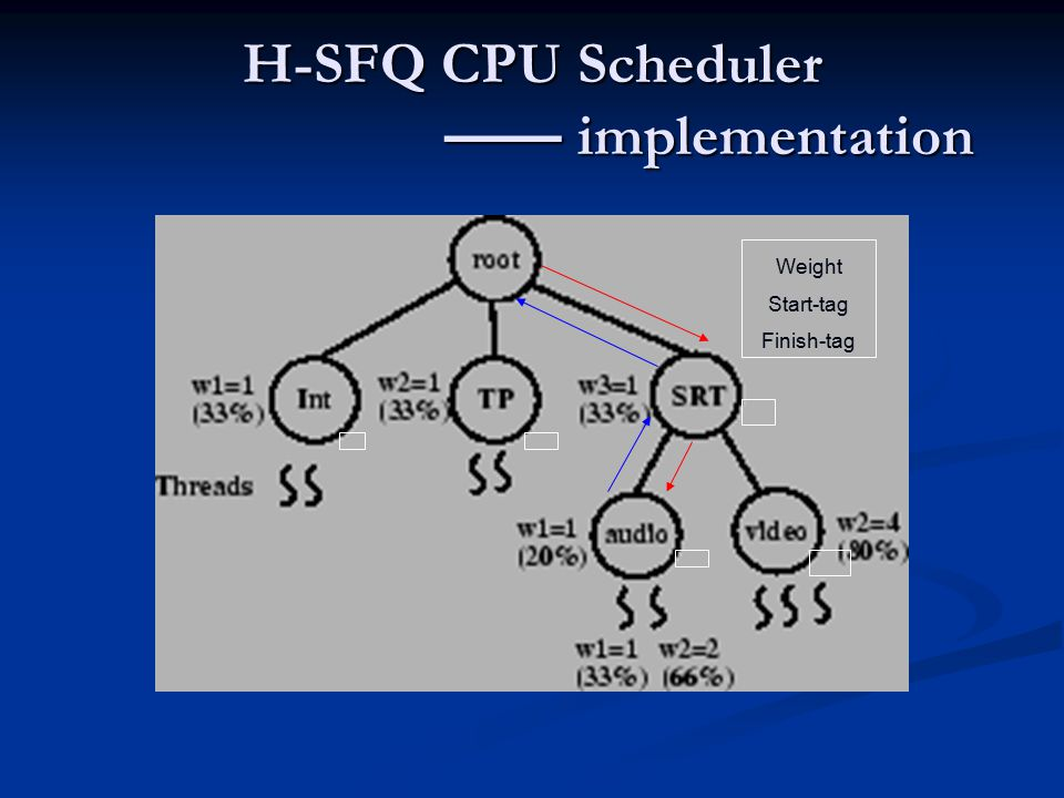 H-SFQ CPU Scheduler —— implementation Weight Start-tag Finish-tag