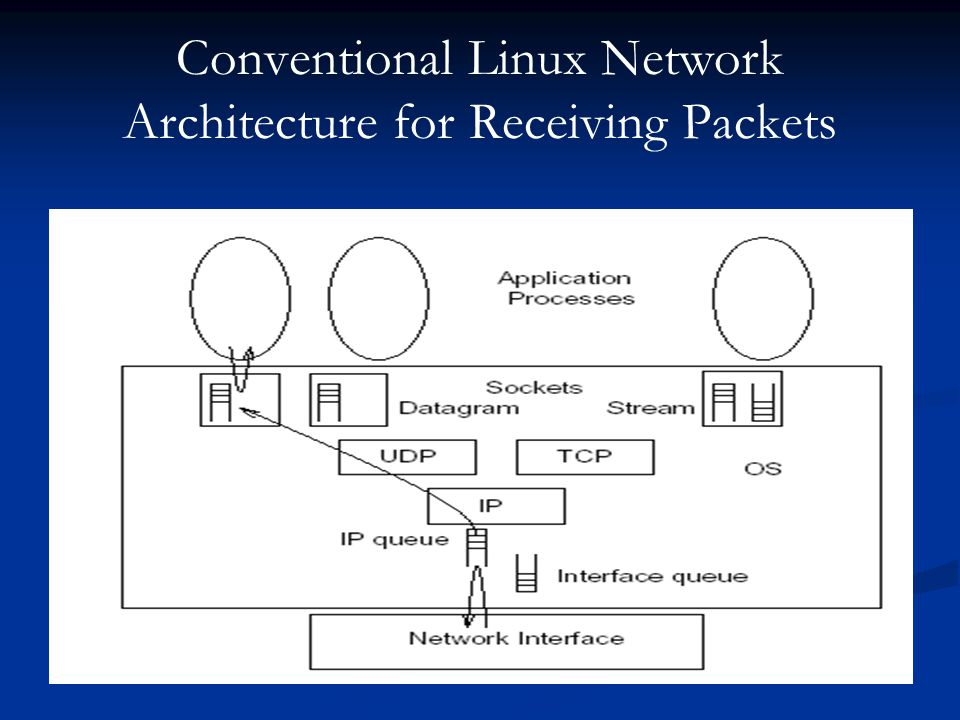 Conventional Linux Network Architecture for Receiving Packets