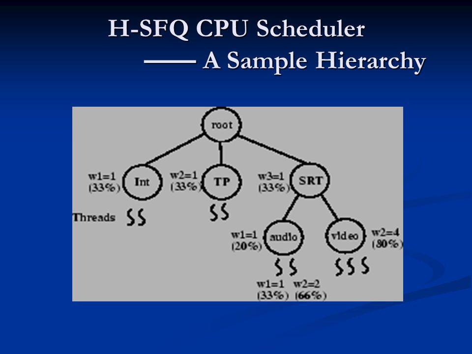 H-SFQ CPU Scheduler —— A Sample Hierarchy