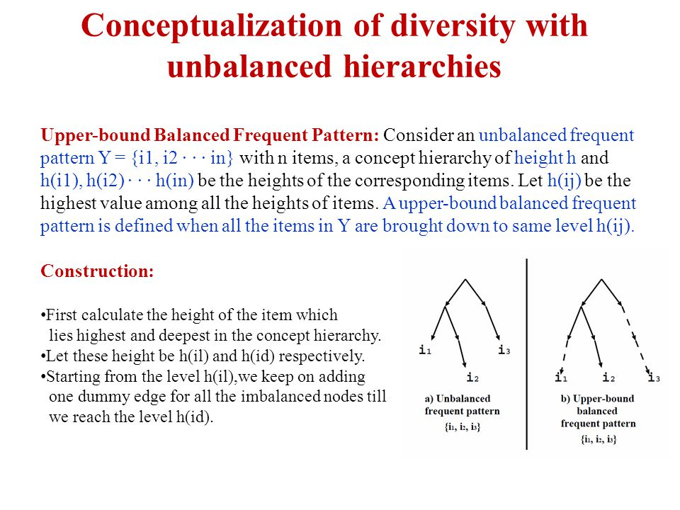 Conceptualization of diversity with unbalanced hierarchies Upper-bound Balanced Frequent Pattern: Consider an unbalanced frequent pattern Y = {i1, i2 · · · in} with n items, a concept hierarchy of height h and h(i1), h(i2) · · · h(in) be the heights of the corresponding items.