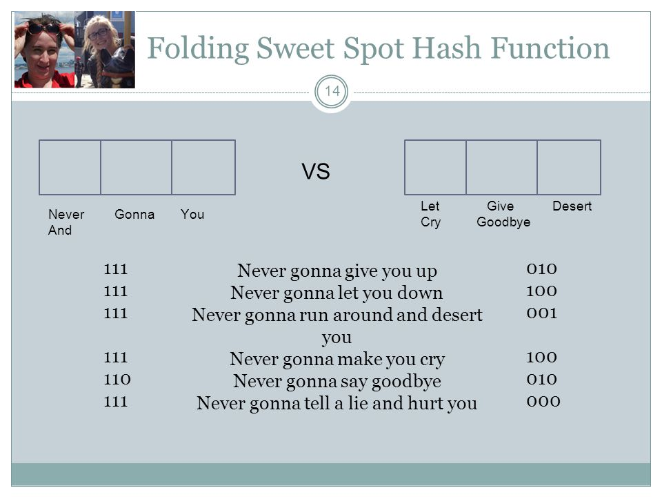 Folding Sweet Spot Hash Function 14 Never gonna give you up Never gonna let you down Never gonna run around and desert you Never gonna make you cry Never gonna say goodbye Never gonna tell a lie and hurt you NeverGonnaYou And Let Give Desert Cry Goodbye VS 111 110 111 010 100 001 100 010 000