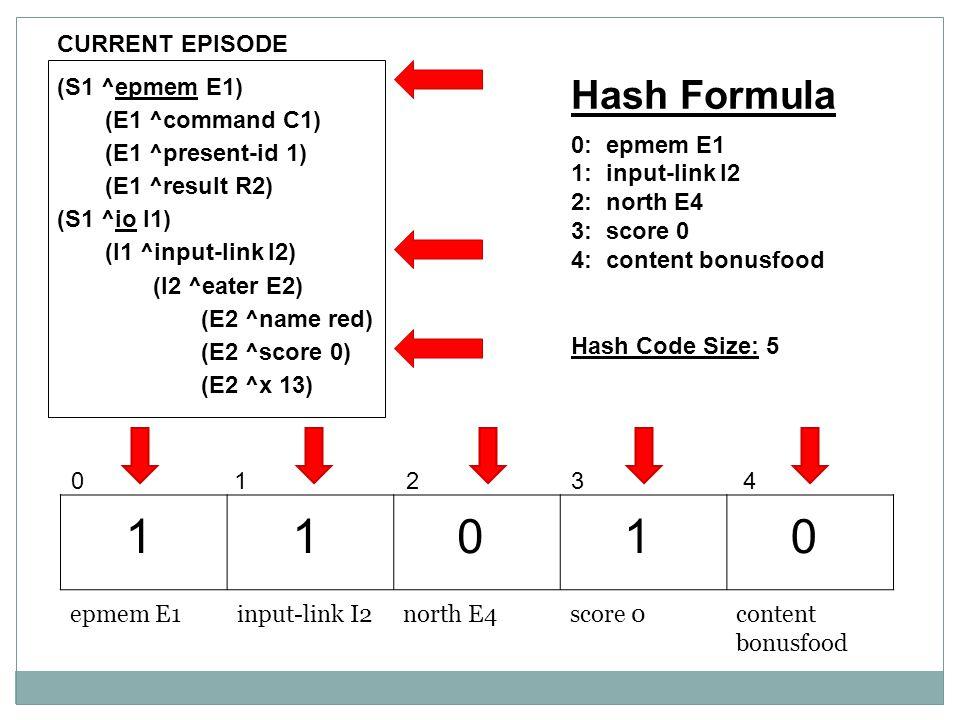 (S1 ^epmem E1) (E1 ^command C1) (E1 ^present-id 1) (E1 ^result R2) (S1 ^io I1) (I1 ^input-link I2) (I2 ^eater E2) (E2 ^name red) (E2 ^score 0) (E2 ^x 13) epmem E1input-link I2north E4score 0content bonusfood 0 1 2 34 1 1 0 1 0 Hash Formula 0: epmem E1 1: input-link I2 2: north E4 3: score 0 4: content bonusfood Hash Code Size: 5 CURRENT EPISODE
