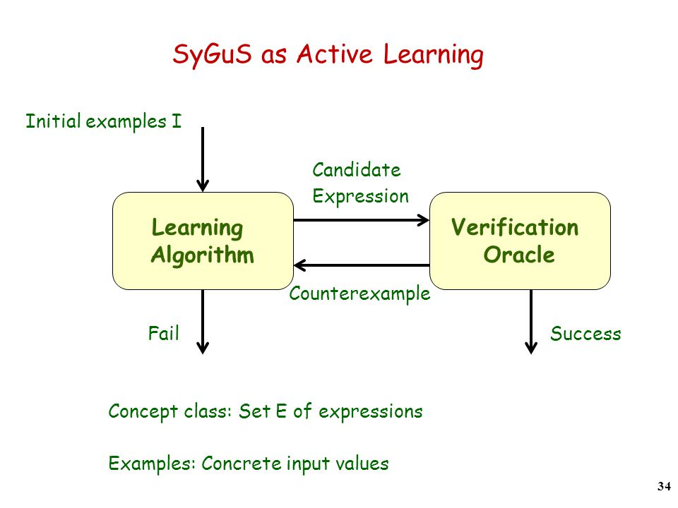 SyGuS as Active Learning 34 Learning Algorithm Verification Oracle Initial examples I Fail Success Candidate Expression Counterexample Concept class: Set E of expressions Examples: Concrete input values