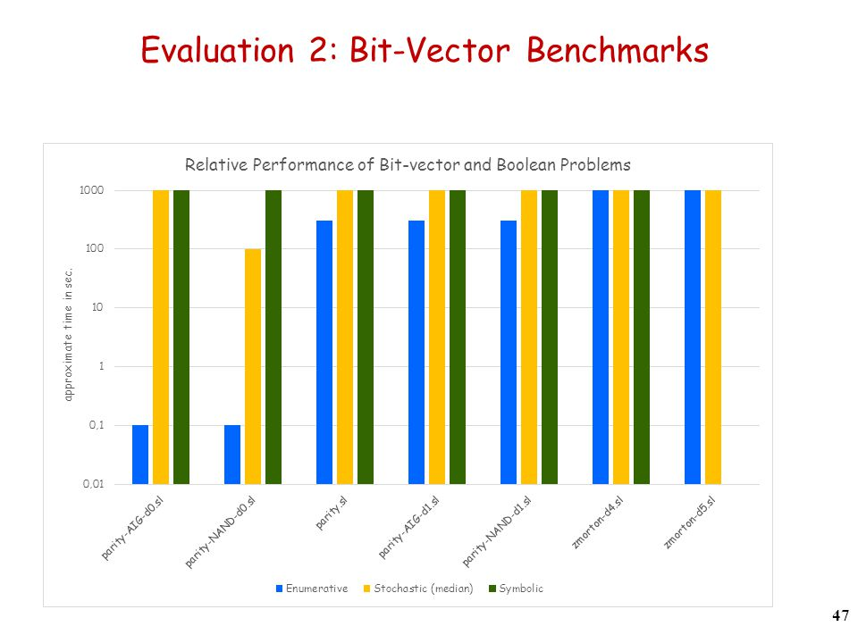 Evaluation 2: Bit-Vector Benchmarks 47