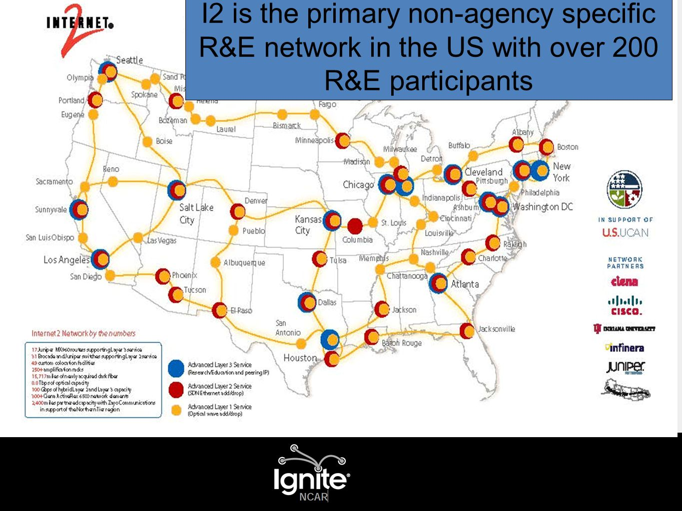 I2 is the primary non-agency specific R&E network in the US with over 200 R&E participants