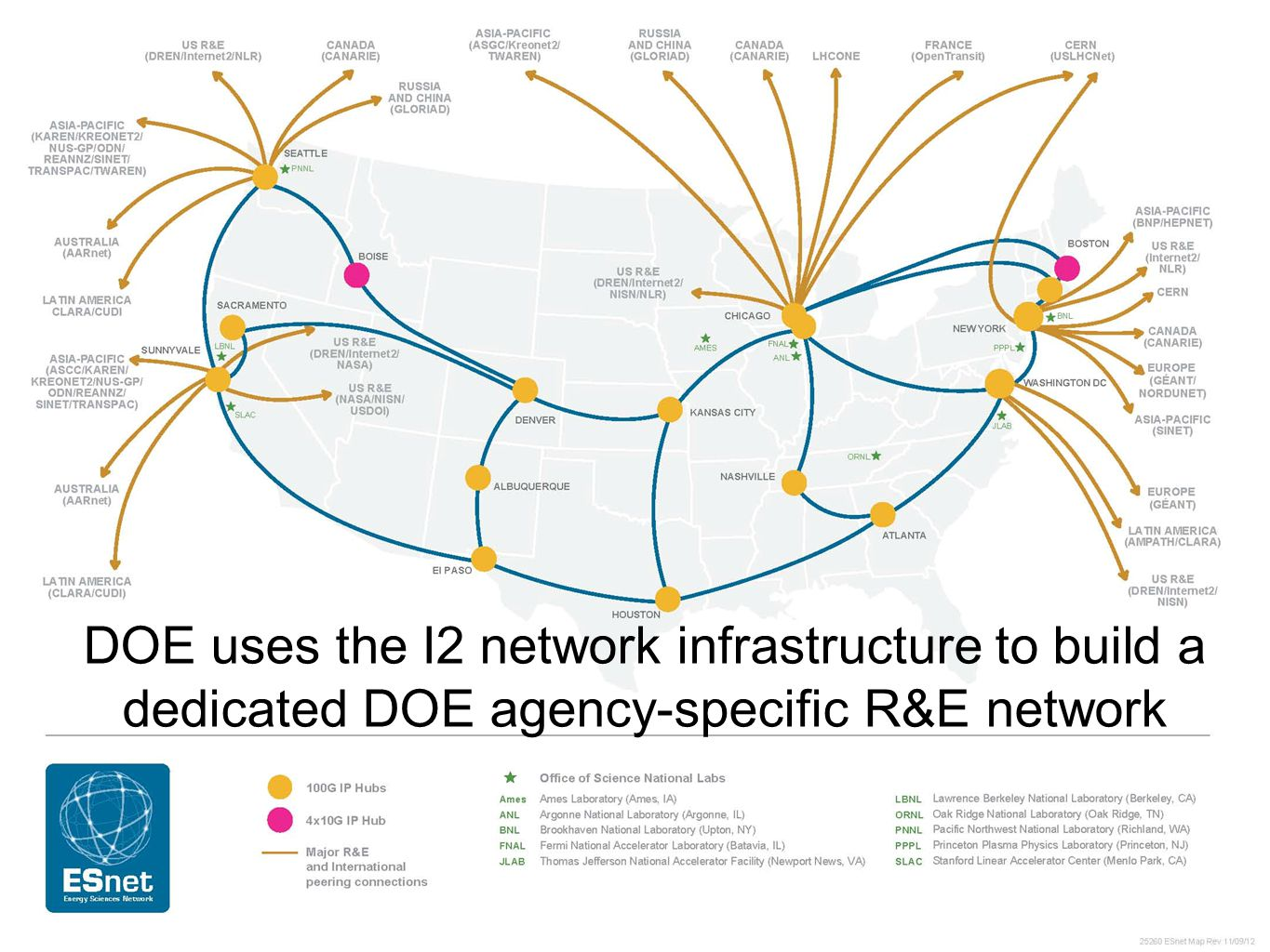 DOE uses the I2 network infrastructure to build a dedicated DOE agency-specific R&E network