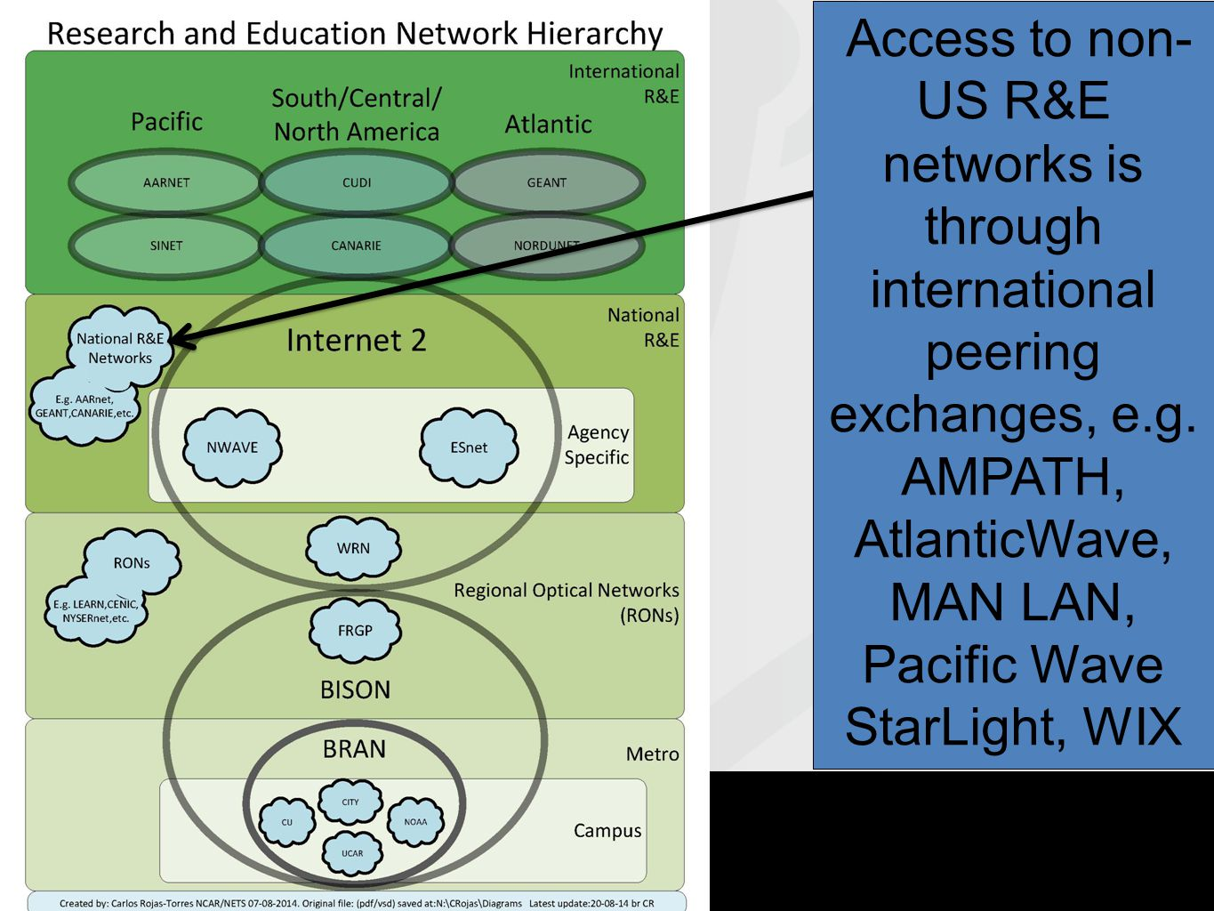 Access to non- US R&E networks is through international peering exchanges, e.g.