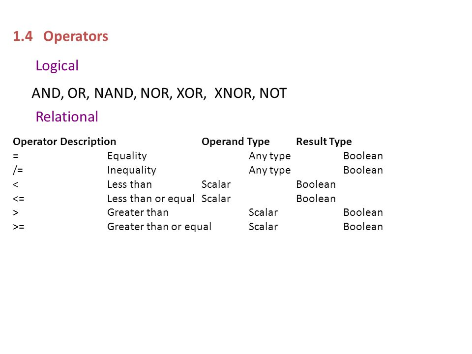 1.4 Operators Logical AND, OR, NAND, NOR, XOR, XNOR, NOT Relational OperatorDescriptionOperand Type Result Type =EqualityAny typeBoolean /=InequalityAny typeBoolean <Less thanScalar Boolean <=Less than or equalScalarBoolean >Greater thanScalarBoolean >=Greater than or equalScalarBoolean