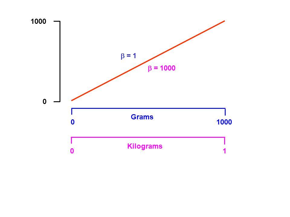 0 1000 0 Grams 01 Kilograms  = 1  = 1000