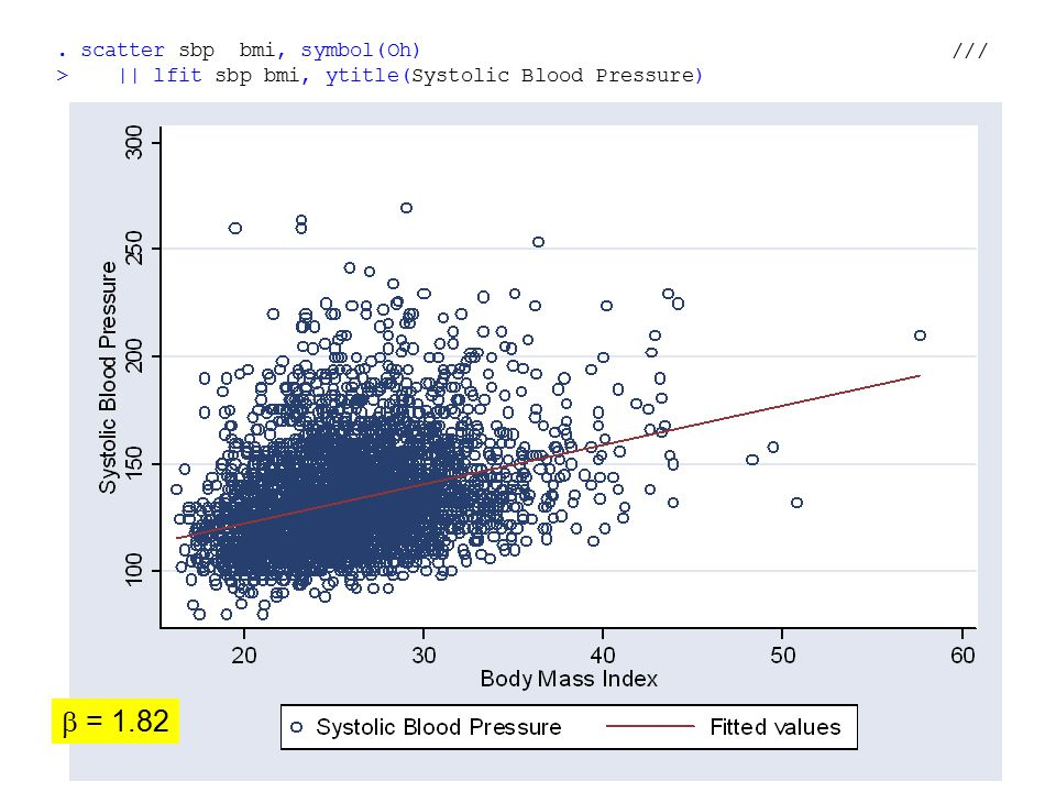 . scatter sbp bmi, symbol(Oh) /// > || lfit sbp bmi, ytitle(Systolic Blood Pressure)  = 1.82