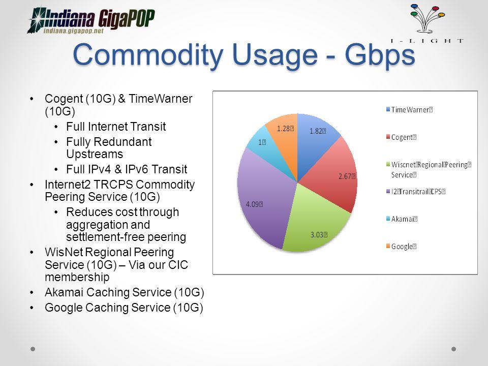 Commodity Usage - Gbps Cogent (10G) & TimeWarner (10G) Full Internet Transit Fully Redundant Upstreams Full IPv4 & IPv6 Transit Internet2 TRCPS Commod