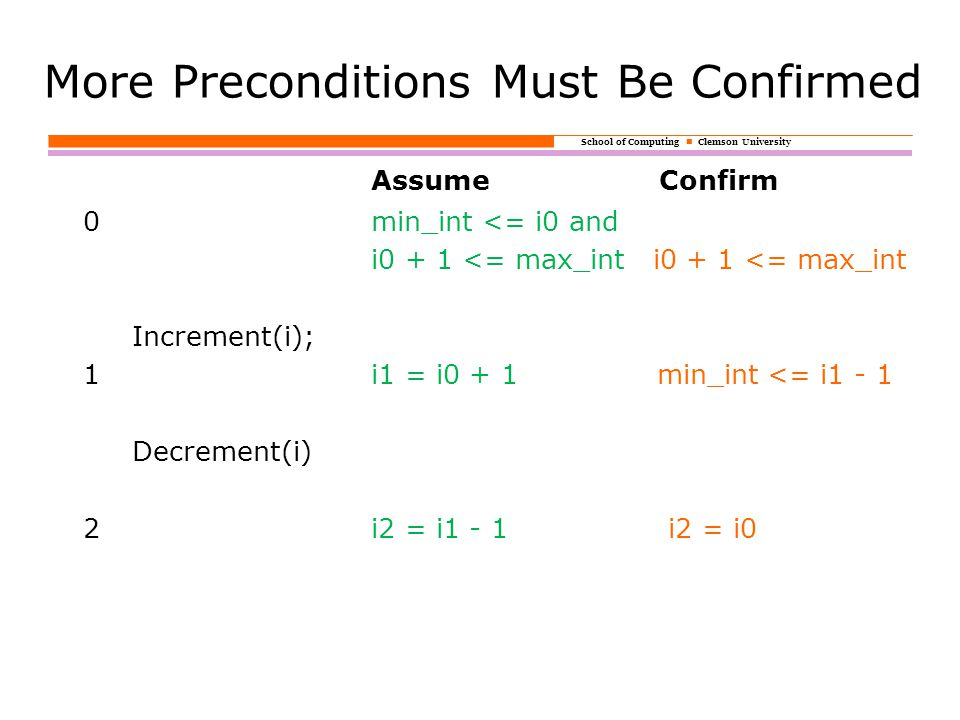 School of Computing Clemson University More Preconditions Must Be Confirmed AssumeConfirm 0min_int <= i0 and i0 + 1 <= max_int Increment(i); 1i1 = i0 + 1 min_int <= i1 - 1 Decrement(i) 2i2 = i1 - 1 i2 = i0