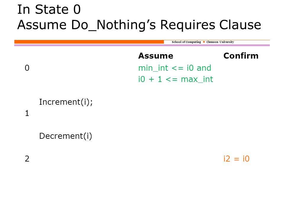 School of Computing Clemson University In State 0 Assume Do_Nothing's Requires Clause AssumeConfirm 0min_int <= i0 and i0 + 1 <= max_int Increment(i); 1 Decrement(i) 2i2 = i0