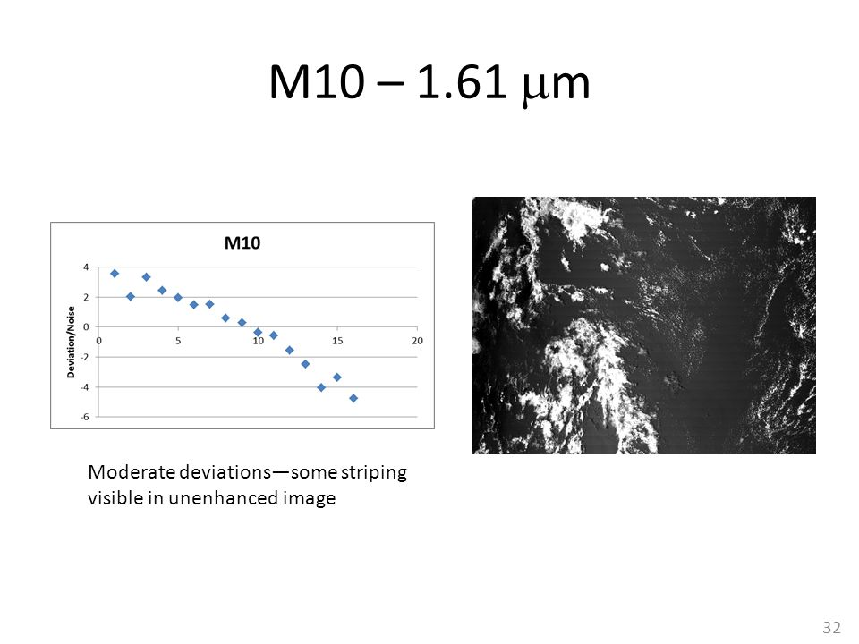 M10 – 1.61  m Moderate deviations—some striping visible in unenhanced image 32