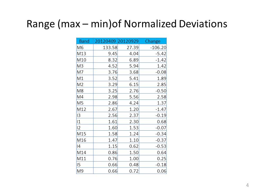 Range (max – min)of Normalized Deviations Band 2012040920120929Change M6133.5827.39-106.20 M139.454.04-5.42 M108.326.89-1.42 M34.525.941.42 M73.763.68