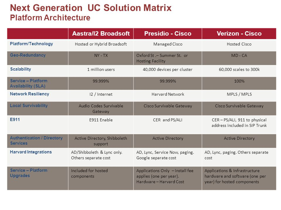 Next Generation UC Solution Matrix Features & Service Aastra/I2 - BroadsoftPresidio - CiscoVerizon - Cisco User Feature Package Proposed includes: desk and soft phone, mobility features, IM&P, voice mail.