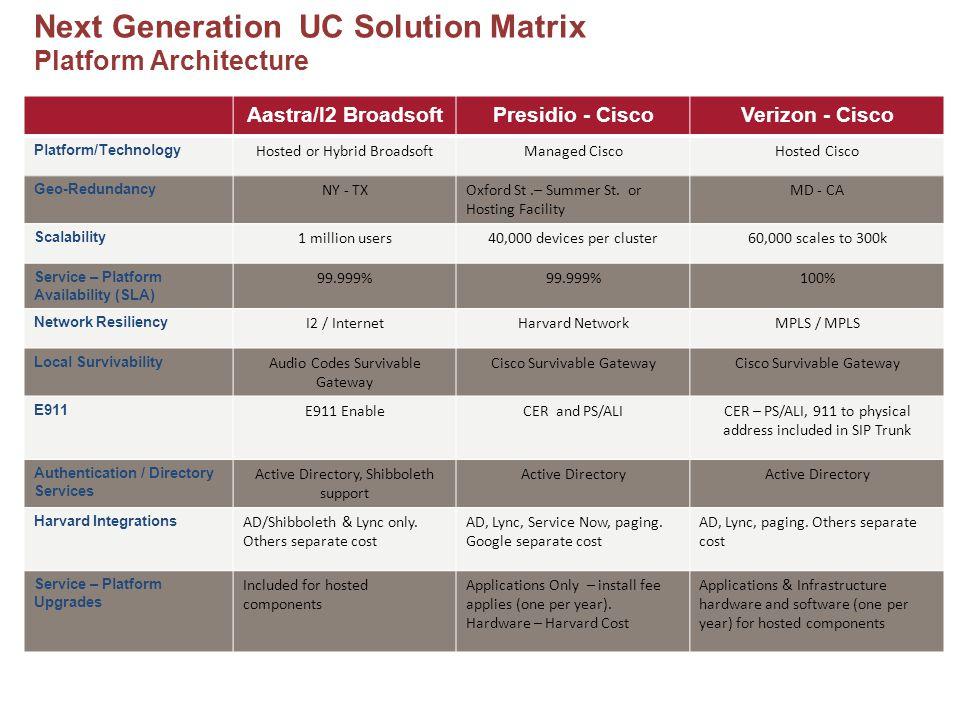 Next Generation UC Solution Matrix Platform Architecture Aastra/I2 BroadsoftPresidio - CiscoVerizon - Cisco Platform/Technology Hosted or Hybrid BroadsoftManaged CiscoHosted Cisco Geo-Redundancy NY - TXOxford St.– Summer St.