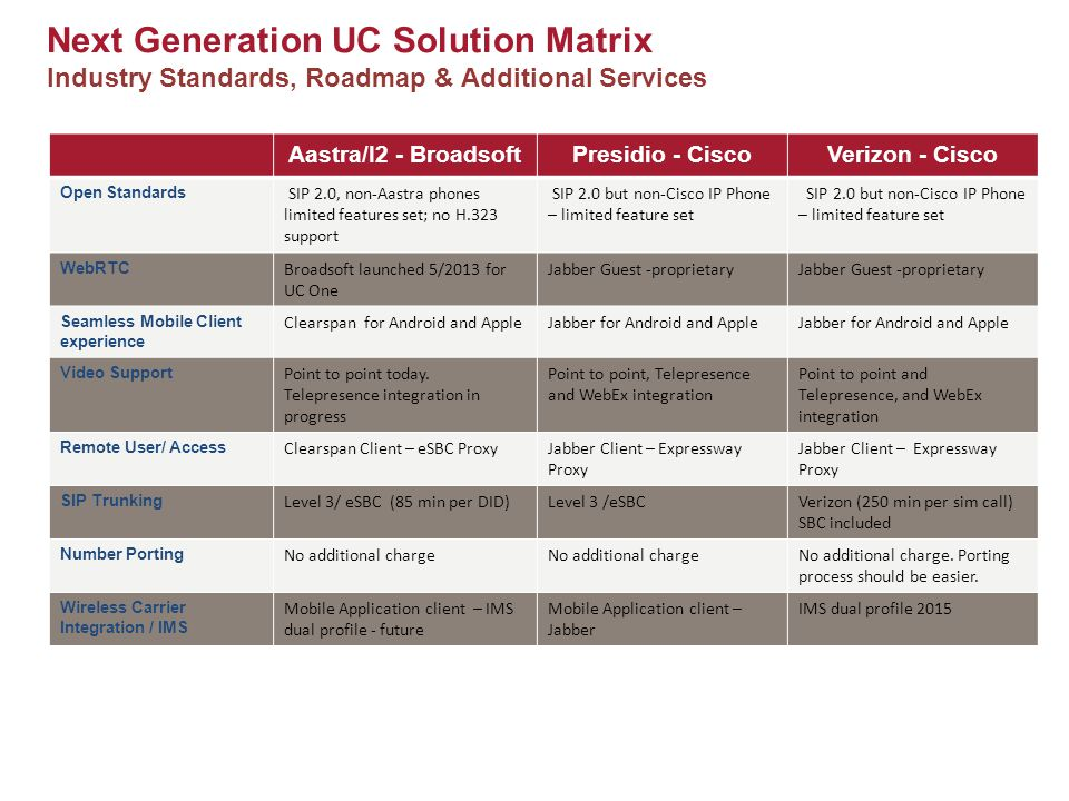 Next Generation UC Solution Matrix Industry Standards, Roadmap & Additional Services Aastra/I2 - BroadsoftPresidio - CiscoVerizon - Cisco Open Standards SIP 2.0, non-Aastra phones limited features set; no H.323 support SIP 2.0 but non-Cisco IP Phone – limited feature set WebRTC Broadsoft launched 5/2013 for UC One Jabber Guest -proprietary Seamless Mobile Client experience Clearspan for Android and AppleJabber for Android and Apple Video Support Point to point today.
