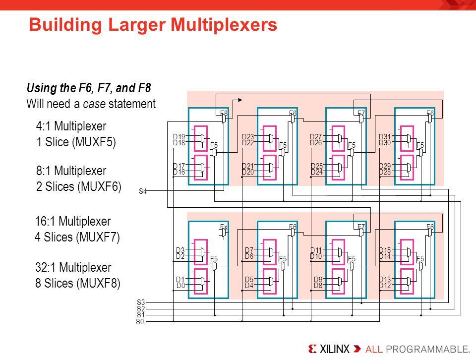 Building Larger Multiplexers S2 S1 S0 F5 D0 D1 D2 D3 F5 D4 D5 D6 D7 Fx F6 F5 D8 D9 D10 D11 F5 D12 D13 D14 D15 F7 F6 S3 S4 F5 D16 D17 D18 D19 F5 D20 D2