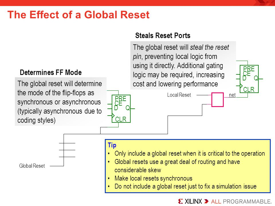 The Effect of a Global Reset DQ PRE CLR CE Global Reset DQ PRE CLR CE Local Resetnet Determines FF Mode The global reset will determine the mode of th