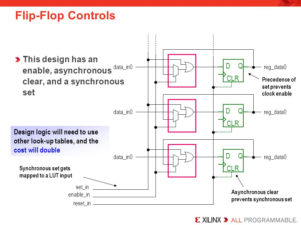 Flip-Flop Controls This design has an enable, asynchronous clear, and a synchronous set DQ CLR reset_in reg_data0 set_in data_in0 Asynchronous clear p
