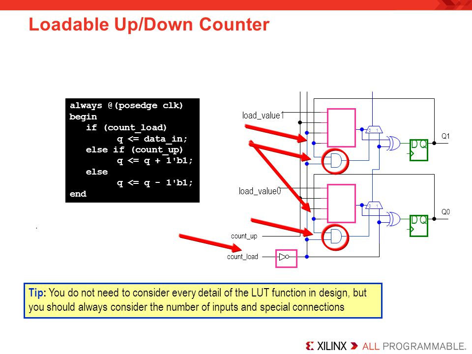 Loadable Up/Down Counter Tip: You do not need to consider every detail of the LUT function in design, but you should always consider the number of inp