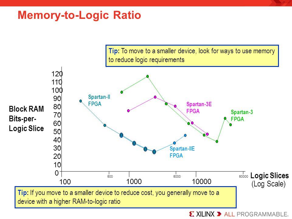 Memory-to-Logic Ratio Logic Slices Block RAM Bits-per- Logic Slice 0 10 120 100 1000 500 10000 5000 50000 20 30 40 50 60 70 80 90 100 110 Spartan-IIE