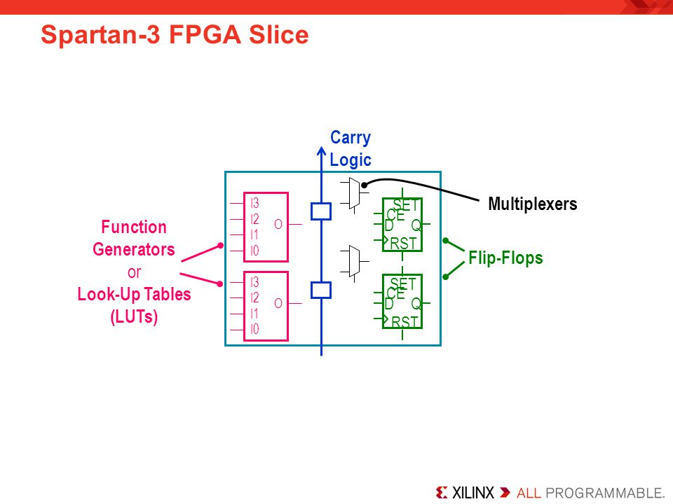Tips Take advantage of the IOB resources available to you with the Spartan-3 FPGA –Register all I/O –Remember that you waste what you do not use Do not build ripple counters Avoid global resets –If you cannot avoid global asynchronous resets, be aware that also using local synchronous resets will end up using more LUTs (manage your control signal usage) –Local synchronous reset creates a high fanout net (which might create timing problems) when there is also a global asynchronous reset Consider the number of inputs and any special connections necessary for more complex functions