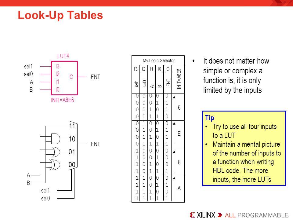 Look-Up Tables 0 0 0 0 0 1 0 0 1 0 0 0 1 1 0 1 0 0 0 1 0 1 1 0 0 1 1 1 1 0 0 0 1 0 0 1 1 0 1 0 1 1 1 1 0 0 1 1 0 1 1 1 1 0 1 1 INIT=A8E6 I0I2I1I3O A B
