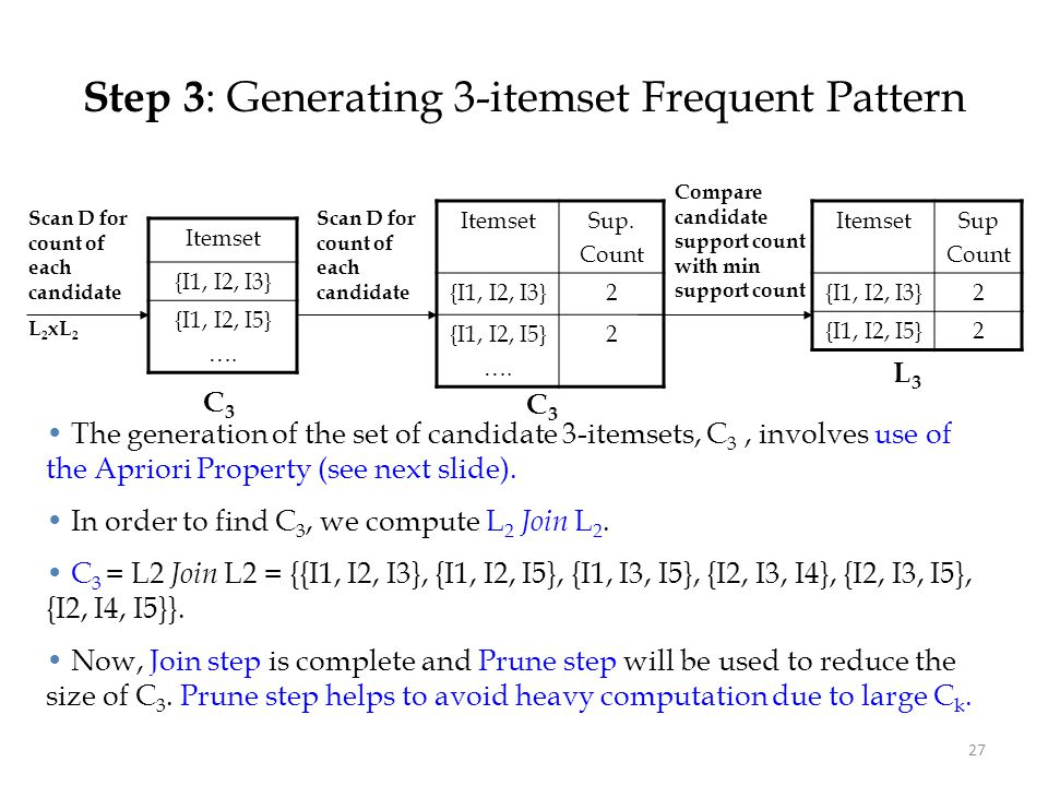 27 Step 3 : Generating 3-itemset Frequent Pattern Itemset {I1, I2, I3} {I1, I2, I5} …. ItemsetSup. Count {I1, I2, I3}2 {I1, I2, I5} …. 2 ItemsetSup Co
