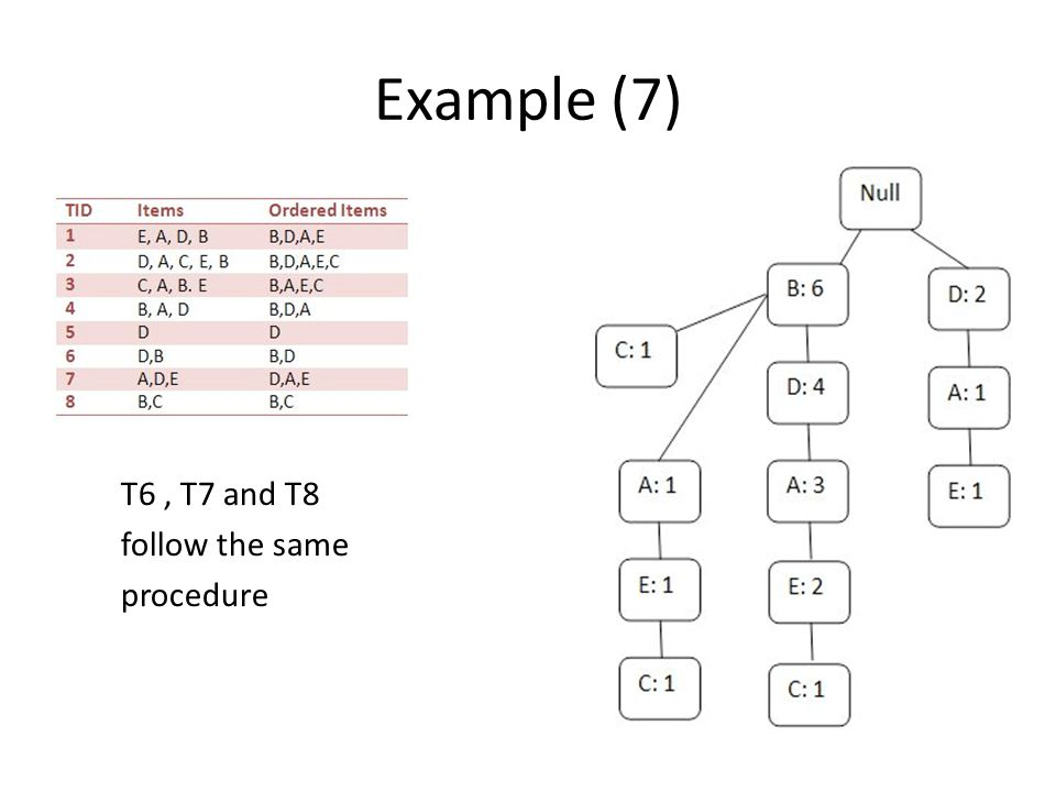 Example (7) T6, T7 and T8 follow the same procedure