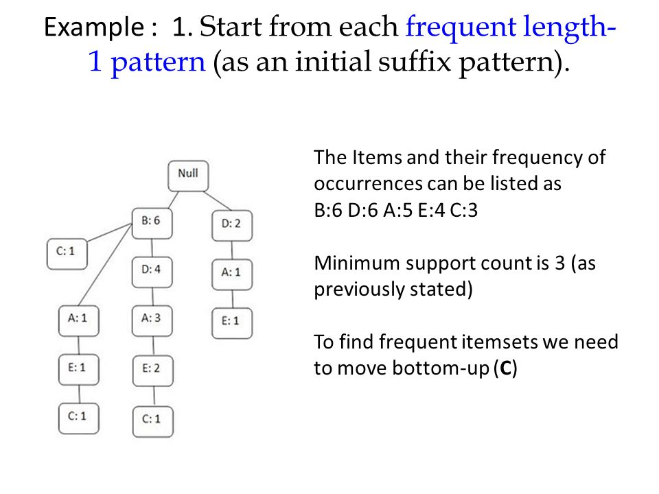 Example : 1. Start from each frequent length- 1 pattern (as an initial suffix pattern). The Items and their frequency of occurrences can be listed as