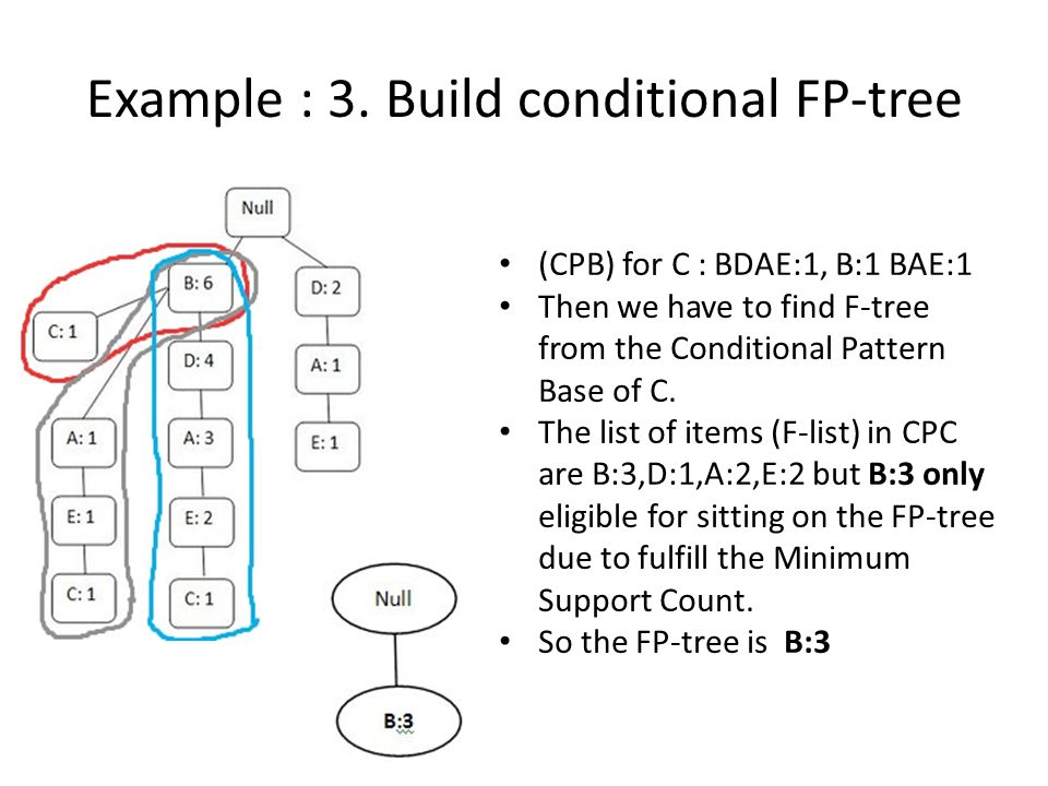 Example : 3. Build conditional FP-tree (CPB) for C : BDAE:1, B:1 BAE:1 Then we have to find F-tree from the Conditional Pattern Base of C. The list of