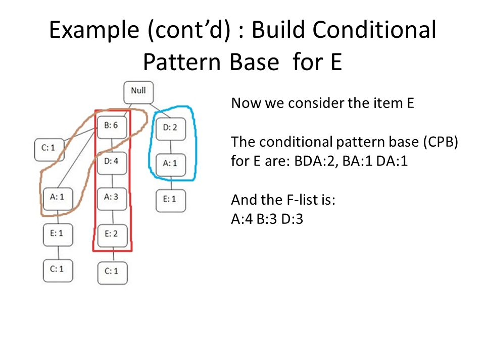Example (cont'd) : Build Conditional Pattern Base for E Now we consider the item E The conditional pattern base (CPB) for E are: BDA:2, BA:1 DA:1 And
