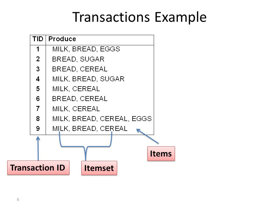7 Another Transactions Example Transaction ID Items Itemset