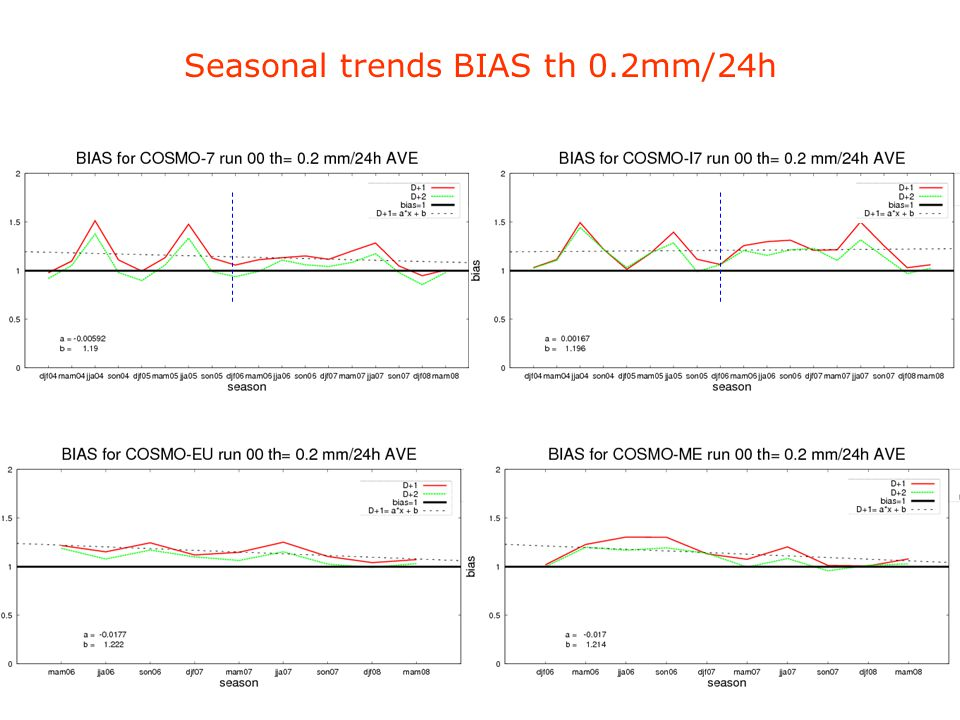 Seasonal trends BIAS th 0.2mm/24h