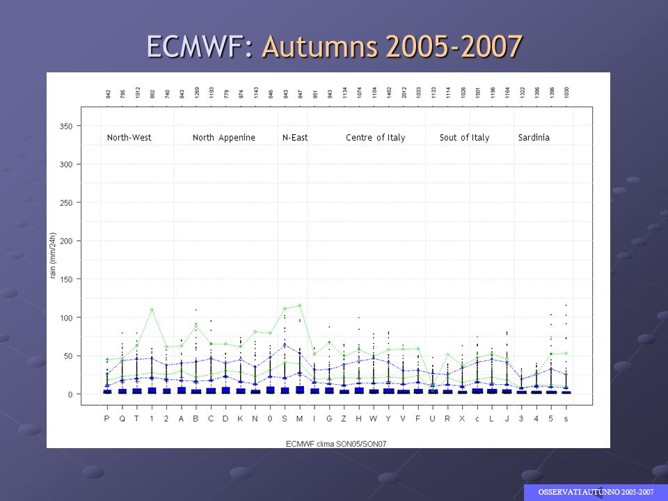 ECMWF: Autumns 2005-2007 OSSERVATI AUTUNNO 2005-2007 North-West North Appenine N-East Centre of Italy Sout of Italy Sardinia