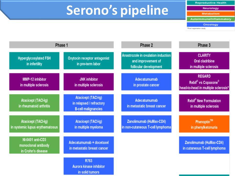 15 Serono's pipeline