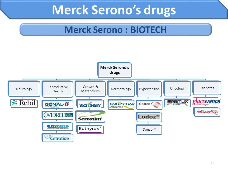 18 Merck Serono's drugs Merck Serono : BIOTECH Merck Serono's drugs Neurology Reproductive Health Growth & Metabolism Dermatology Hypertension Dancor®