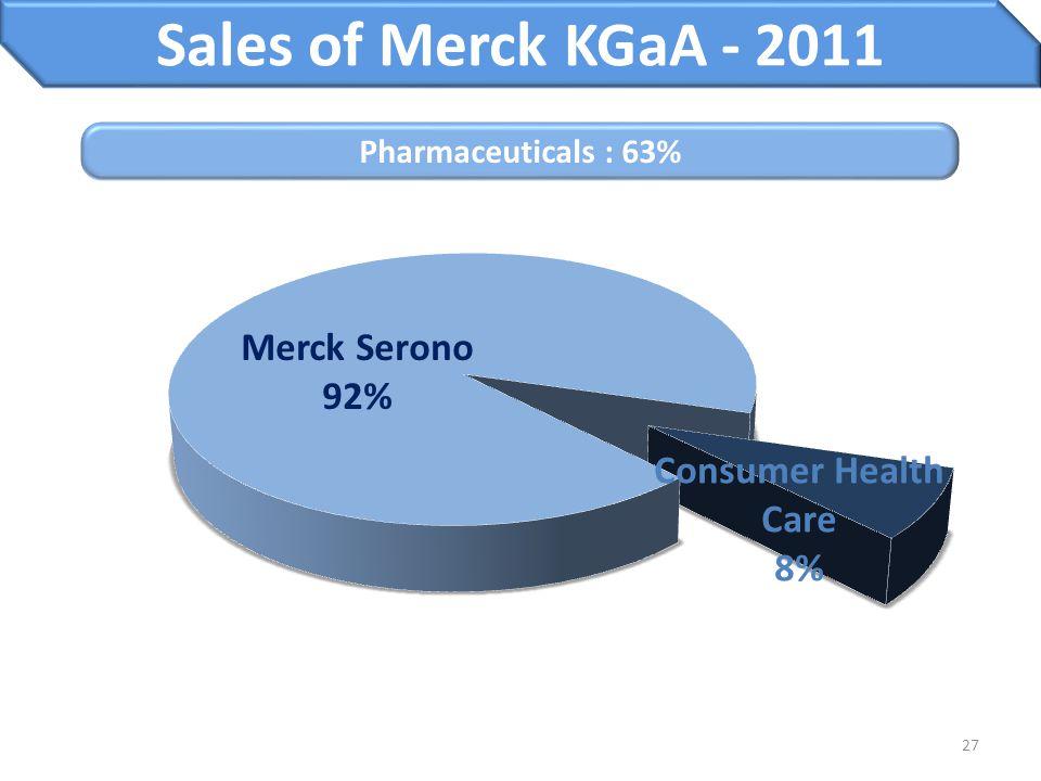 Merck Serono 92% Consumer Health Care 8% Sales of Merck KGaA - 2011 27 Pharmaceuticals : 63%