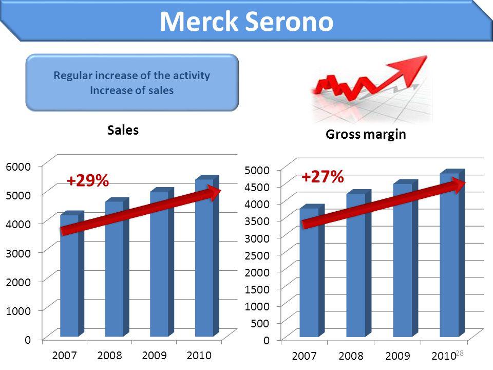 28 Regular increase of the activity Increase of sales +29% +27% Merck Serono