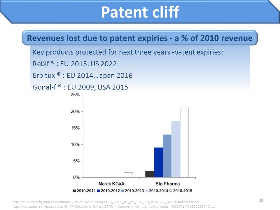 33 Patent cliff http://www.merckgroup.com/company.merck.de/en/images/IR_2012_01_09_JPM_EN_tcm1612_85236.pdf?Version= http://www.ema.europa.eu/docs/fr_