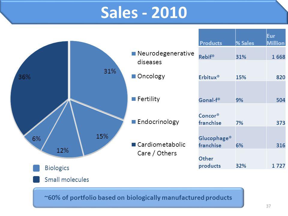37 Sales - 2010 Products% Sales Eur Million Rebif®31%1 668 Erbitux®15%820 Gonal-f®9%504 Concor® franchise7%373 Glucophage® franchise6%316 Other produc