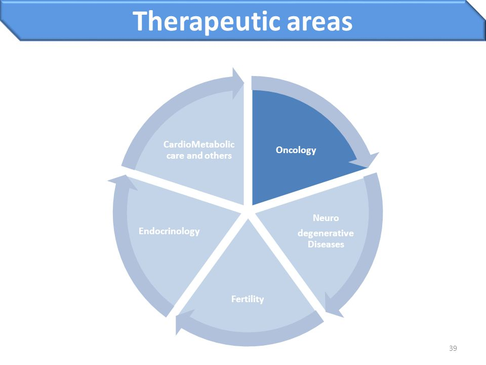39 Oncology Neuro degenerative Diseases Fertility Endocrinology CardioMetabolic care and others Therapeutic areas