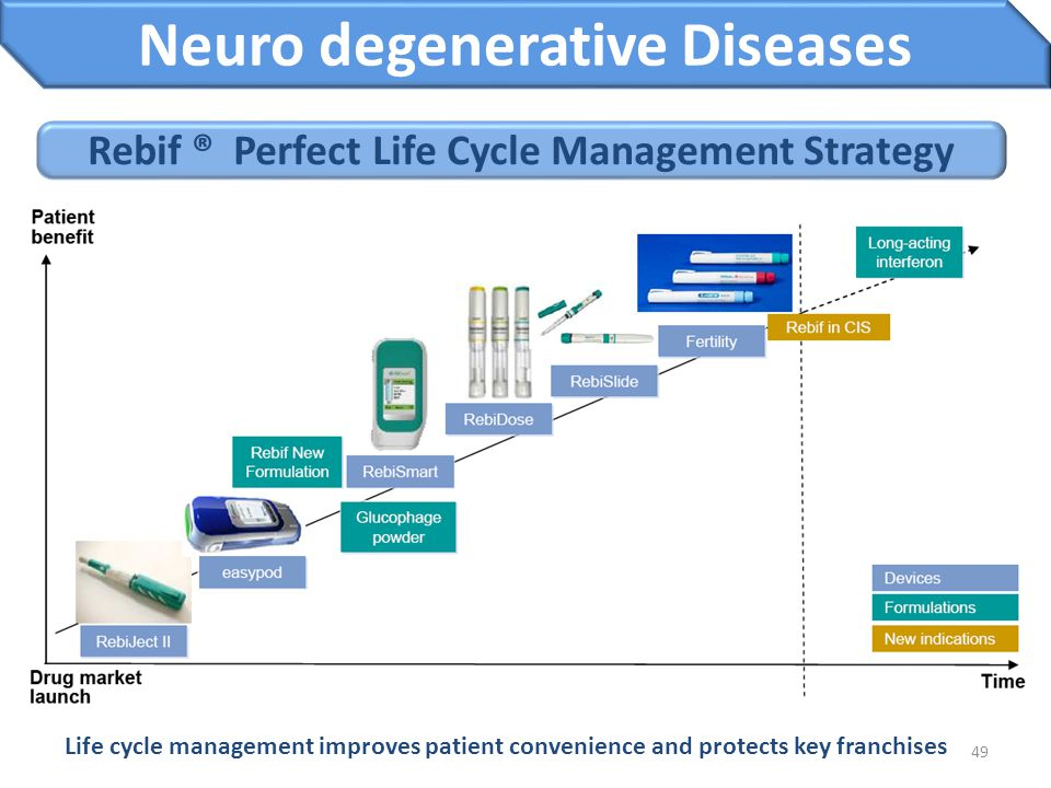 49 Rebif ® Perfect Life Cycle Management Strategy Neuro degenerative Diseases Life cycle management improves patient convenience and protects key fran
