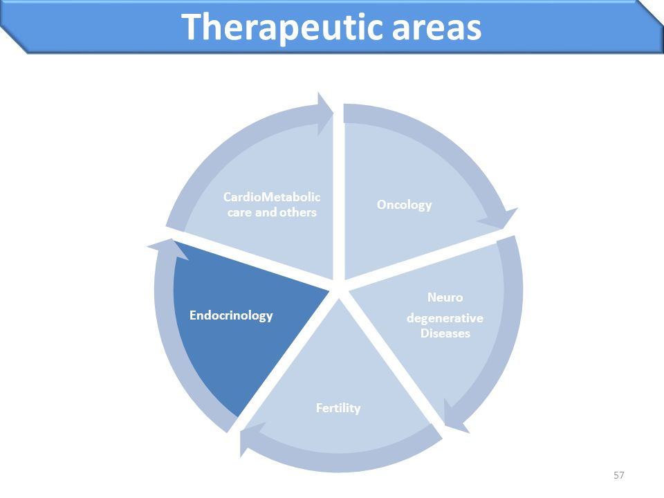 57 Therapeutic areas Oncology Neuro degenerative Diseases Fertility Endocrinology CardioMetabolic care and others